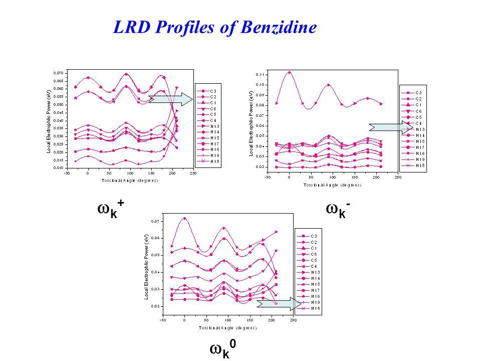 LRD Profiles of Benzidine k+k+ k-k- k0k0