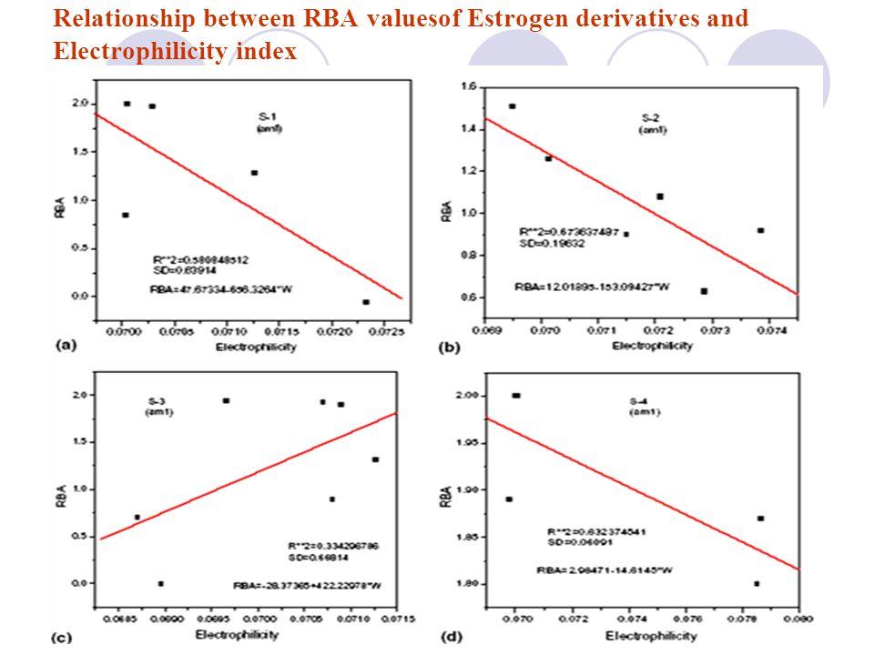 Relationship between RBA valuesof Estrogen derivatives and Electrophilicity index