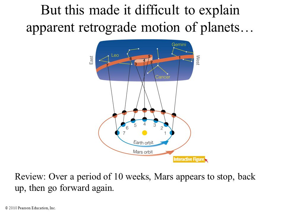 © 2010 Pearson Education, Inc. But this made it difficult to explain apparent retrograde motion of planets… Review: Over a period of 10 weeks, Mars ap
