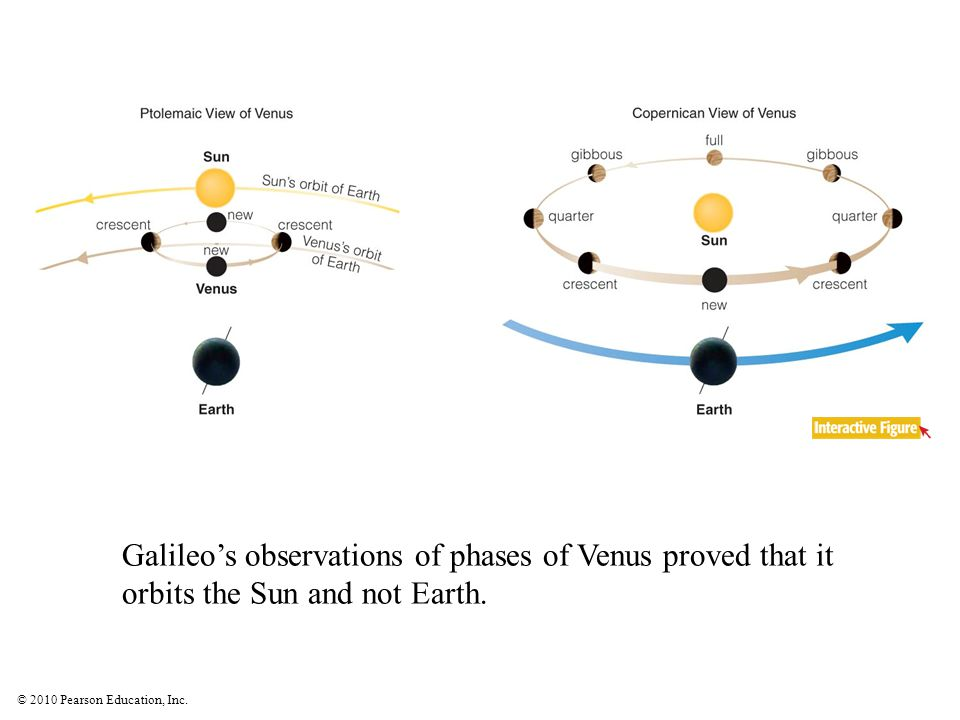 © 2010 Pearson Education, Inc. Galileo's observations of phases of Venus proved that it orbits the Sun and not Earth.