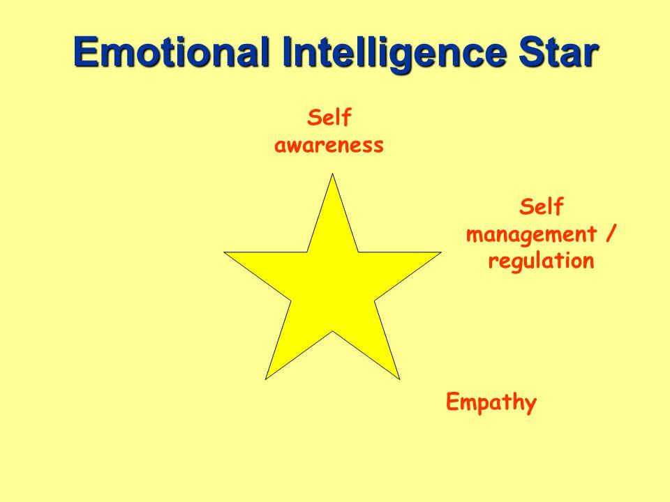 Emotional Intelligence Star Empathy Self management / regulation Self awareness