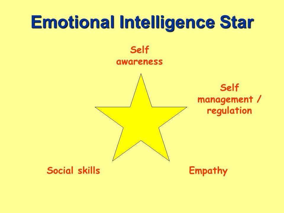 Emotional Intelligence Star EmpathySocial skills Self management / regulation Self awareness