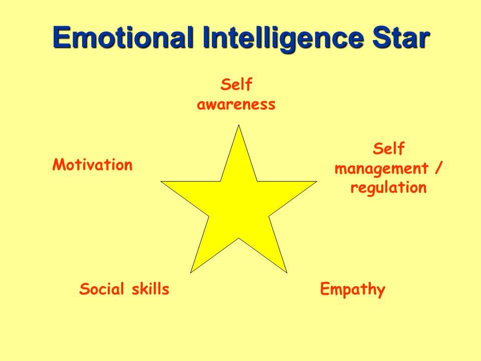 Emotional Intelligence Star EmpathySocial skills Self management / regulation Motivation Self awareness