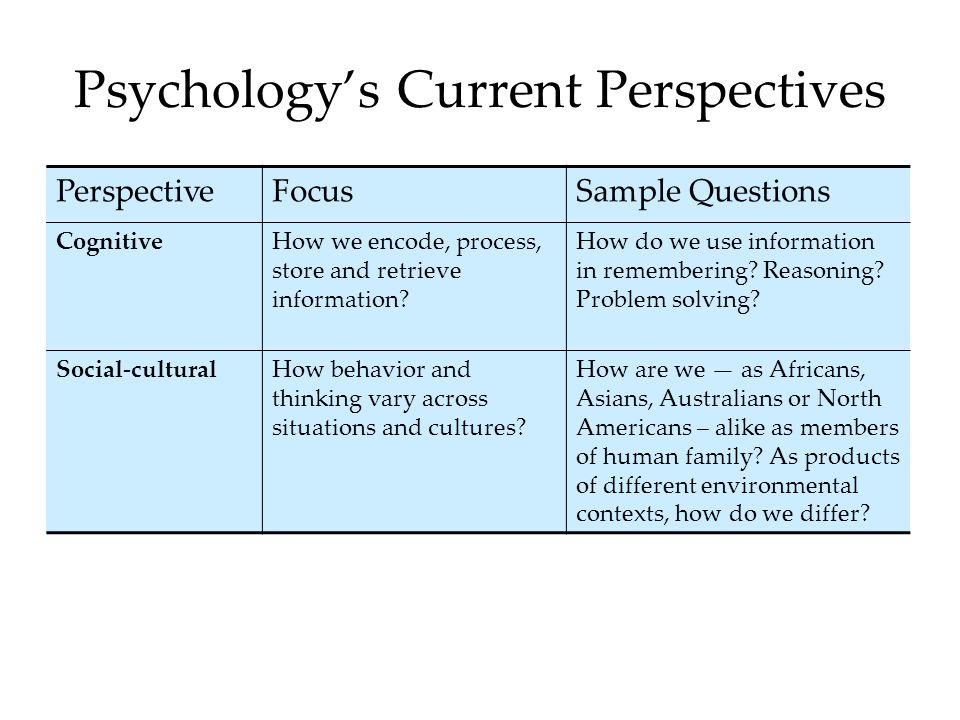 Psychology's Current Perspectives PerspectiveFocusSample Questions CognitiveHow we encode, process, store and retrieve information.