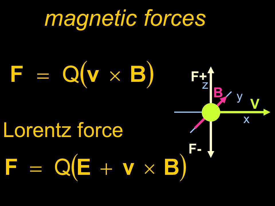 magnetic forces x y z B V F+ F- Lorentz force