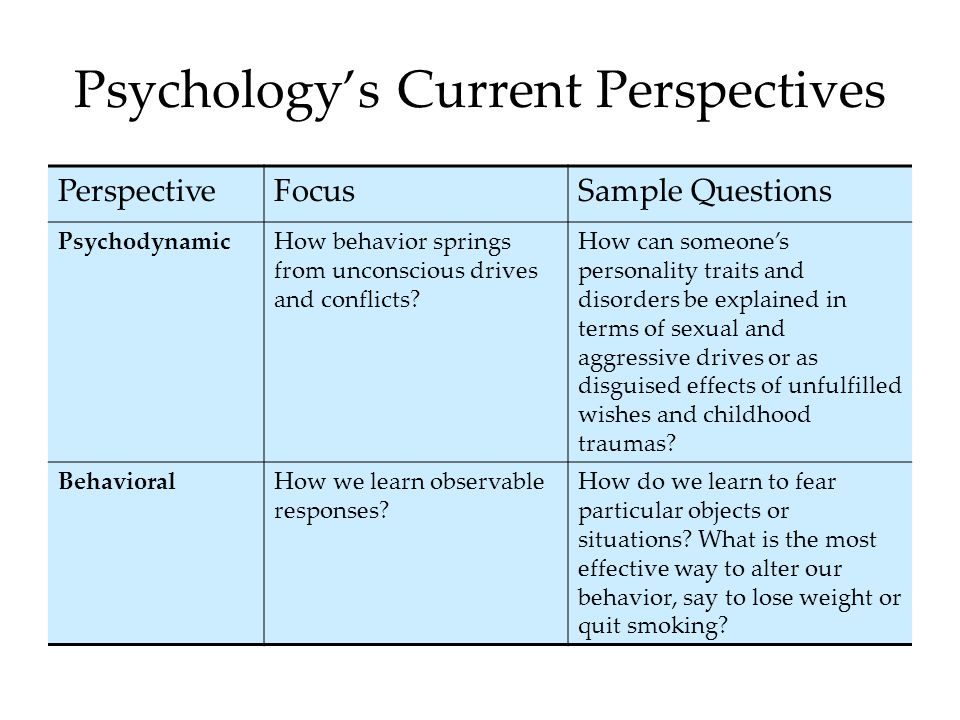 Psychology's Current Perspectives PerspectiveFocusSample Questions PsychodynamicHow behavior springs from unconscious drives and conflicts.