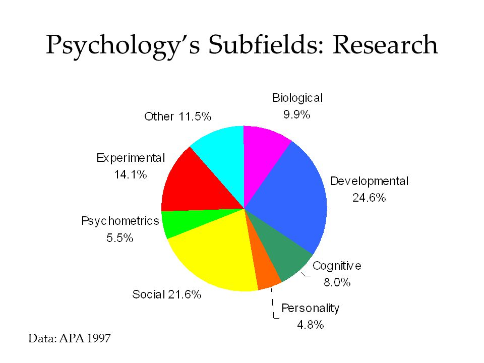 Psychology's Subfields: Research Data: APA 1997