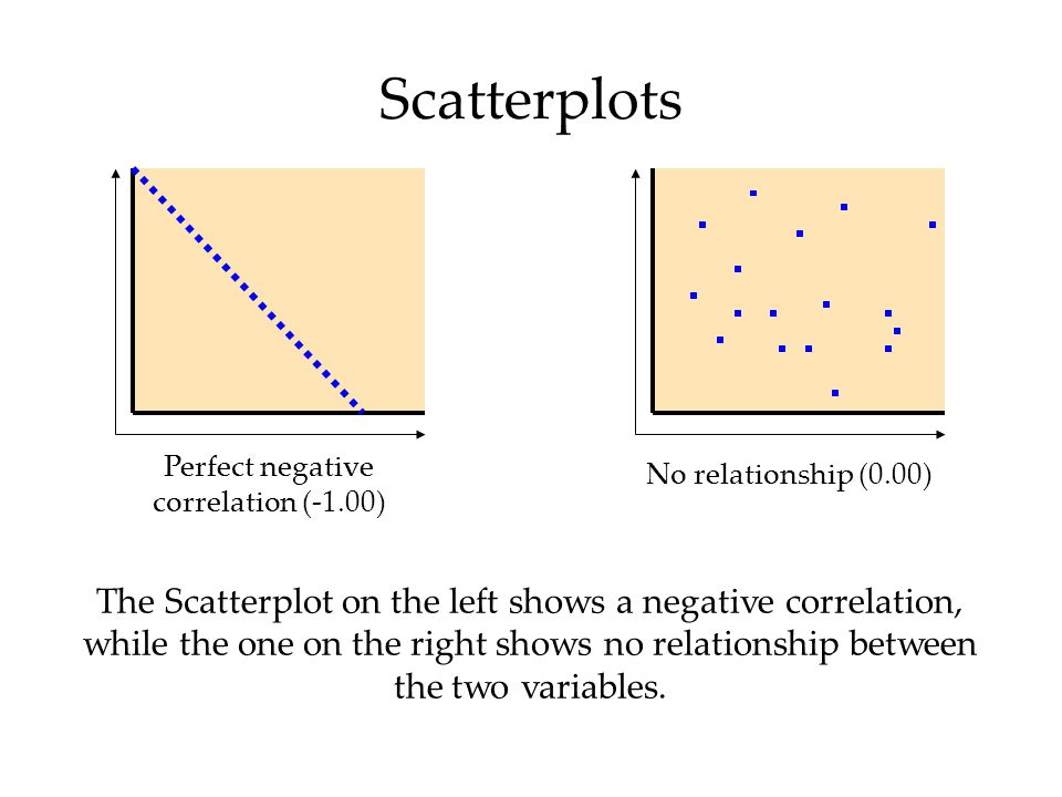 No relationship (0.00) Perfect negative correlation (-1.00) The Scatterplot on the left shows a negative correlation, while the one on the right shows no relationship between the two variables.
