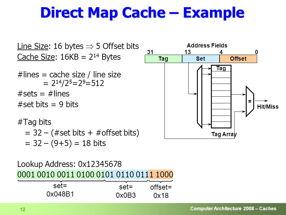 Computer Architecture 2008 – Caches 12 Line Size: 16 bytes  5 Offset bits Cache Size: 16KB = 2 14 Bytes #lines = cache size / line size = 2 14 /2 5 =2 9 =512 #sets = #lines #set bits = 9 bits #Tag bits = 32 – (#set bits + #offset bits) = 32 – (9+5) = 18 bits Lookup Address: 0x Direct Map Cache – Example Tag SetOffset Address Fields Tag Array = Hit/Miss offset= 0x18 set= 0x0B3 set= 0x048B1