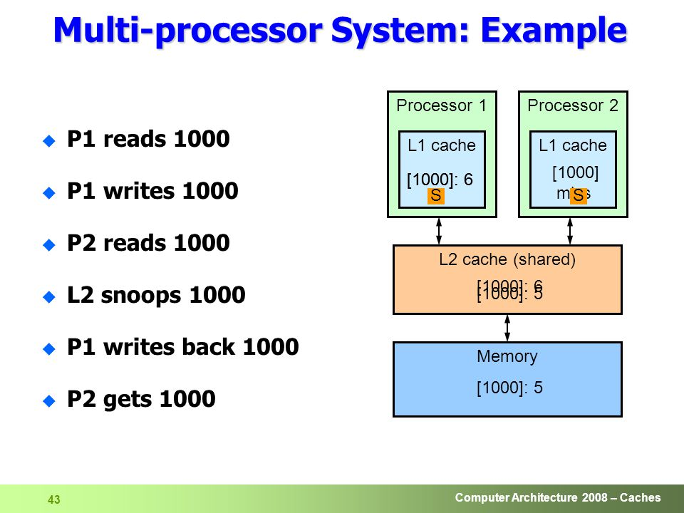 Computer Architecture 2008 – Caches 43 Processor 1 L1 cache Processor 2 L1 cache L2 cache (shared) Memory MS [1000]: 5 Multi-processor System: Example u P1 reads 1000 u P1 writes 1000 u P2 reads 1000 u L2 snoops 1000 u P1 writes back 1000 u P2 gets 1000 [1000]: 5 [1000]: 6 [1000] miss [1000]: 6 S