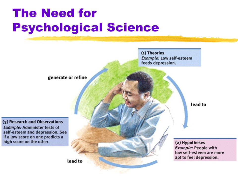 The Need for Psychological Science -theories must imply testable predictions, a.k.a hypotheses -hypotheses allow us to test and reject or revise the t