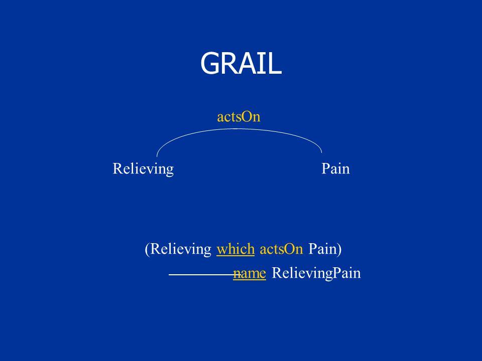 GRAIL RelievingPain actsOn (Relieving which actsOn Pain) name RelievingPain