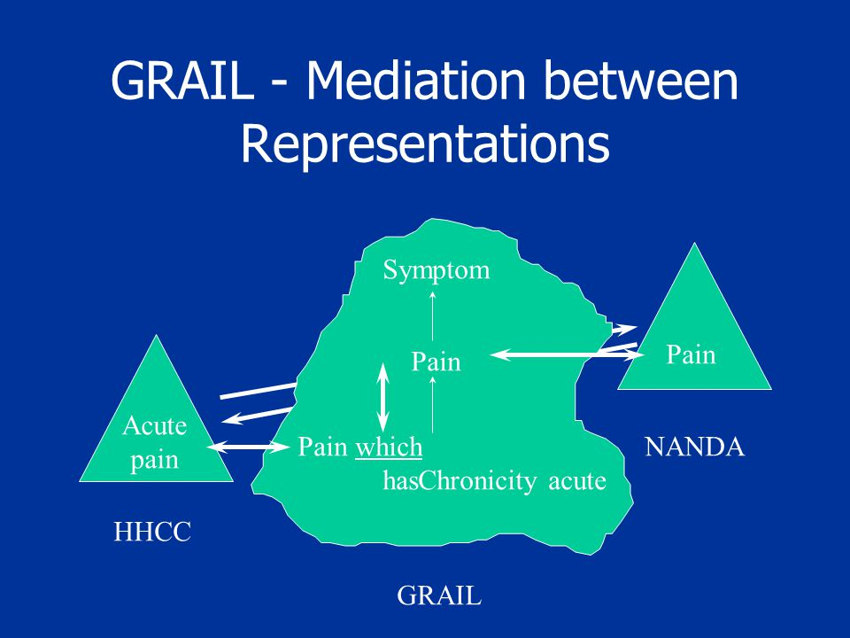 GRAIL - Mediation between Representations HHCC Acute pain Pain NANDA Symptom Pain Pain which hasChronicity acute GRAIL