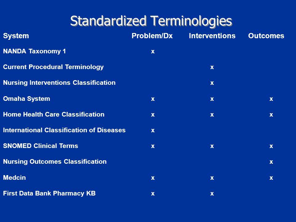 Standardized Terminologies System Problem/Dx Interventions Outcomes NANDA Taxonomy 1x Current Procedural Terminologyx Nursing Interventions Classifica
