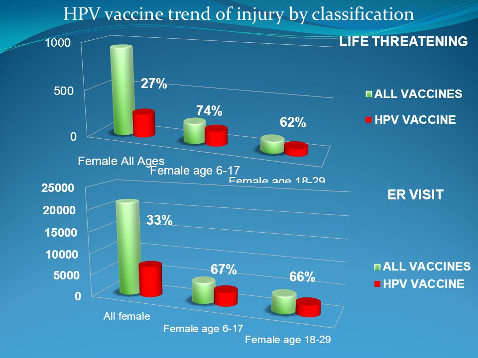 HPV vaccine trend of injury by classification