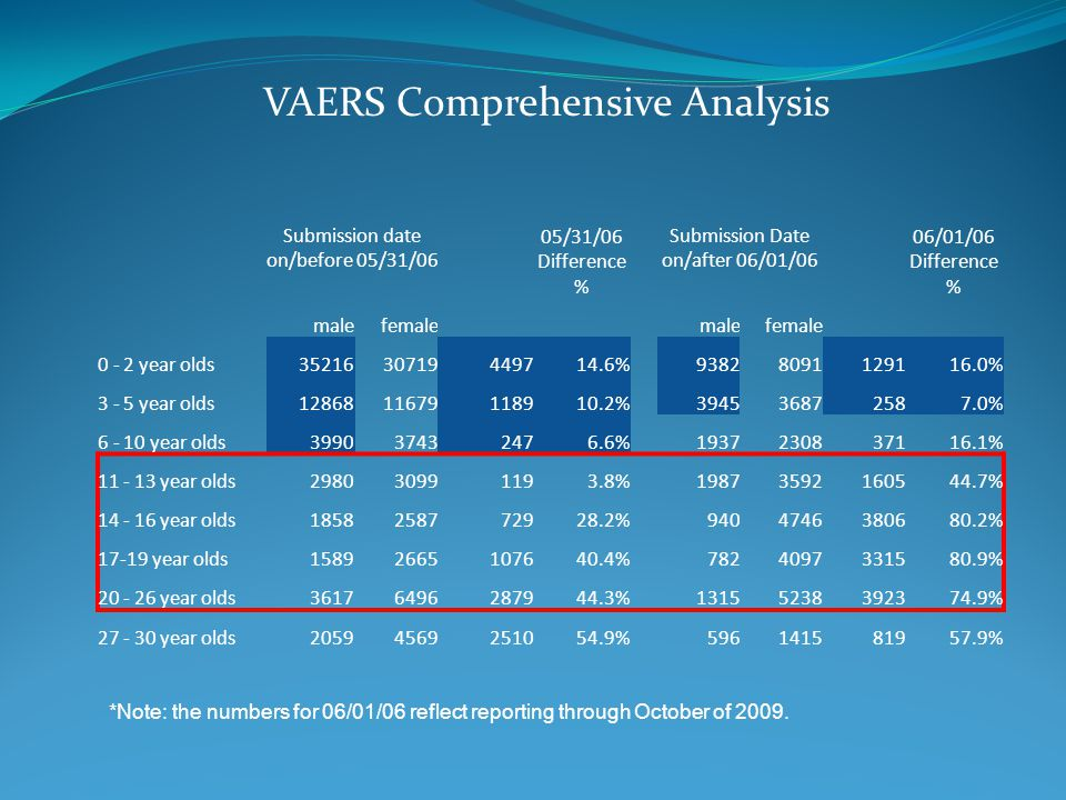 VAERS Comprehensive Analysis Submission date on/before 05/31/06 05/31/06 Difference % Submission Date on/after 06/01/06 06/01/06 Difference % malefemale malefemale 0 - 2 year olds3521630719449714.6% 93828091129116.0% 3 - 5 year olds1286811679118910.2% 394536872587.0% 6 - 10 year olds399037432476.6% 1937230837116.1% 11 - 13 year olds298030991193.8% 19873592160544.7% 14 - 16 year olds1858258772928.2% 9404746380680.2% 17-19 year olds15892665107640.4% 7824097331580.9% 20 - 26 year olds36176496287944.3% 13155238392374.9% 27 - 30 year olds20594569251054.9% 596141581957.9% *Note: the numbers for 06/01/06 reflect reporting through October of 2009.