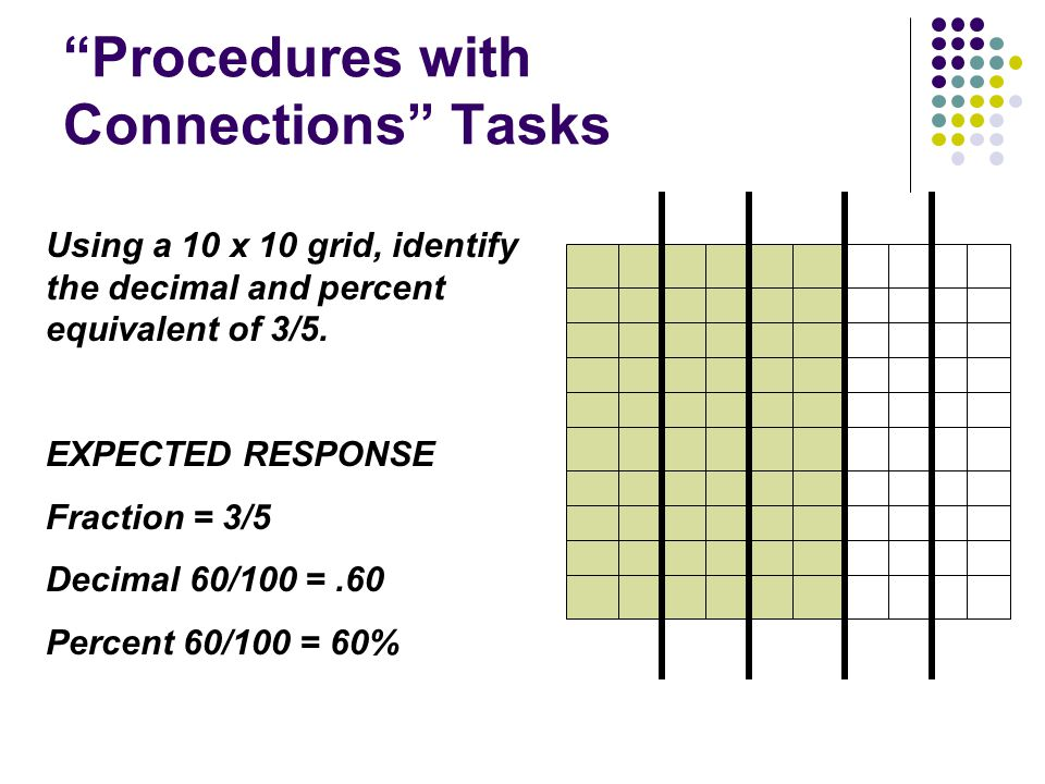 """Procedures with Connections"" Tasks Using a 10 x 10 grid, identify the decimal and percent equivalent of 3/5. EXPECTED RESPONSE Fraction = 3/5 Decimal"