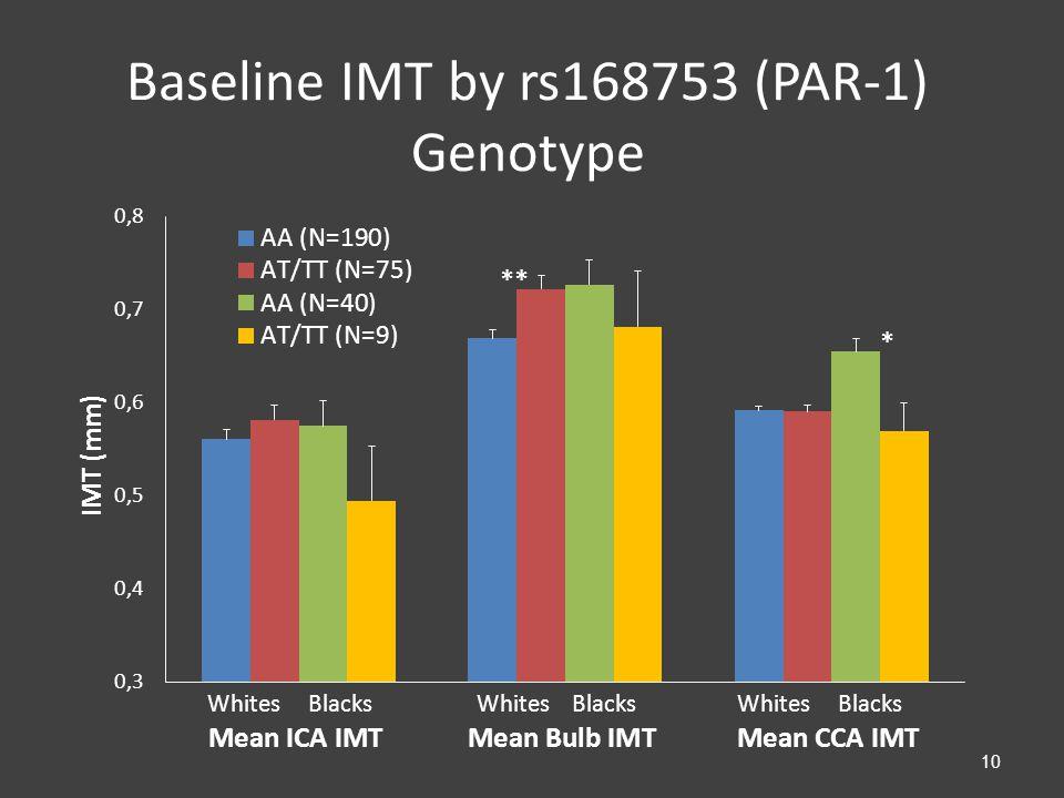 Baseline IMT by rs168753 (PAR-1) Genotype 10
