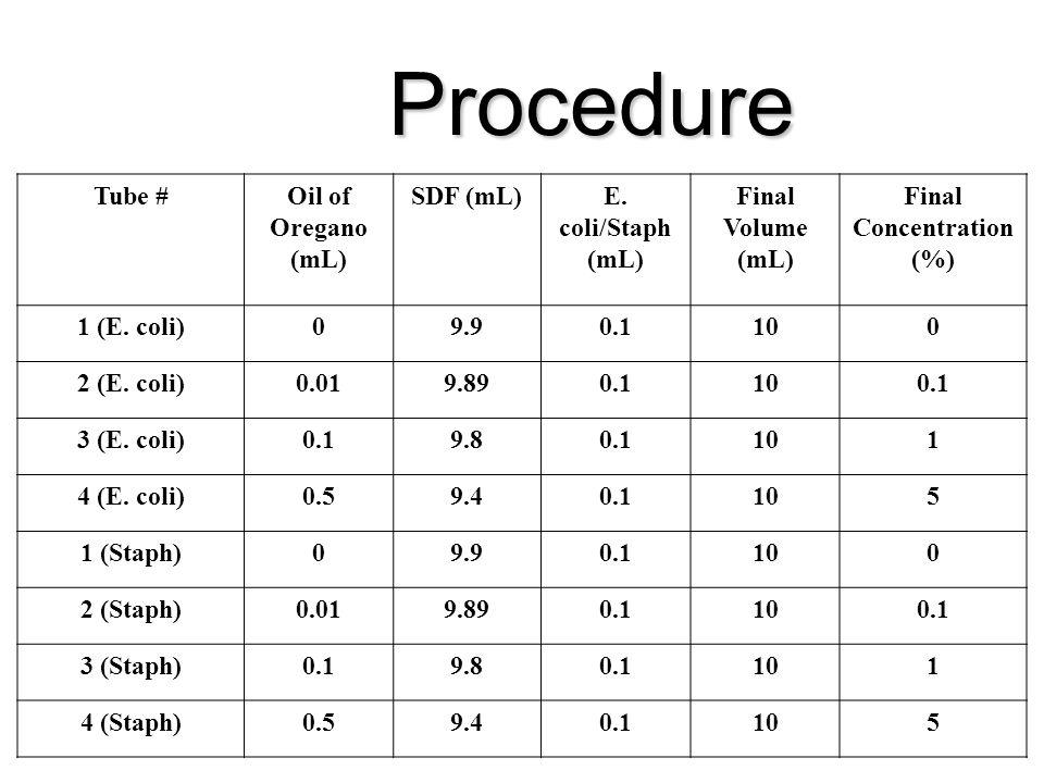 Procedure Tube #Oil of Oregano (mL) SDF (mL)E.