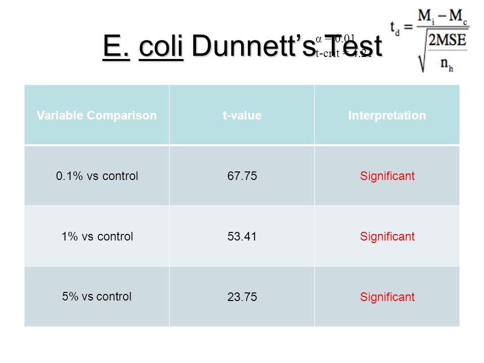 E. coli Dunnett's Test Variable Comparisont-valueInterpretation 0.1% vs control67.75Significant 1% vs control53.41Significant 5% vs control 23.75Signi
