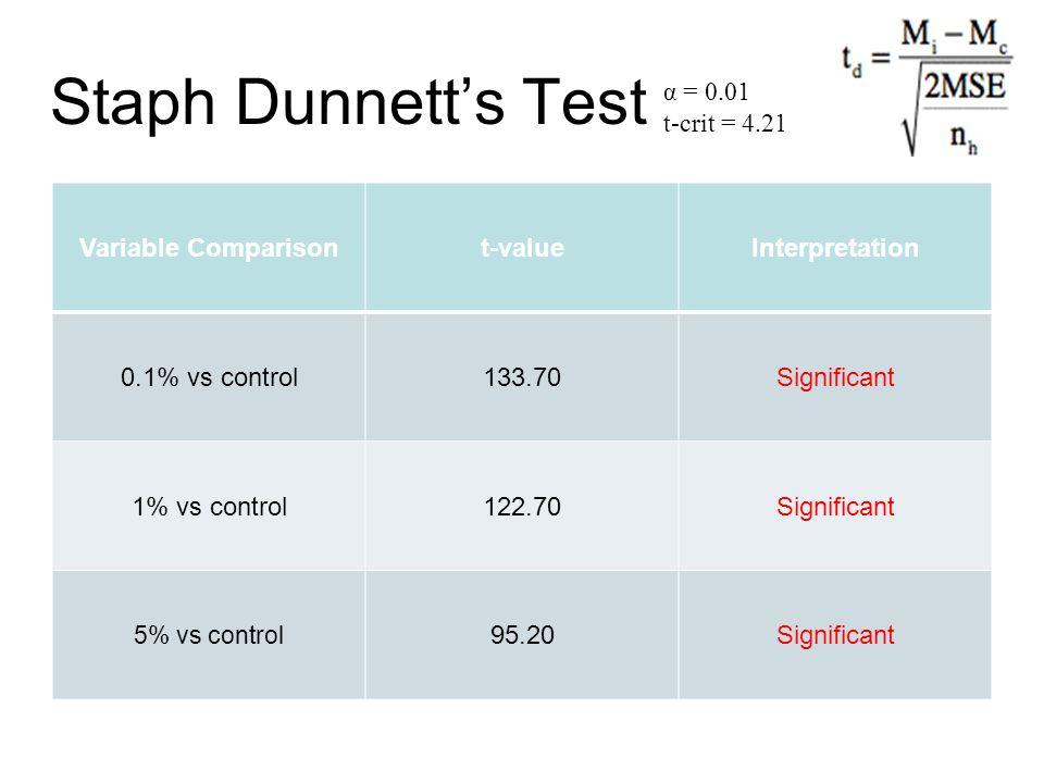 Staph Dunnett's Test α = 0.01 t-crit = 4.21 Variable Comparisont-valueInterpretation 0.1% vs control133.70Significant 1% vs control122.70Significant 5% vs control 95.20Significant