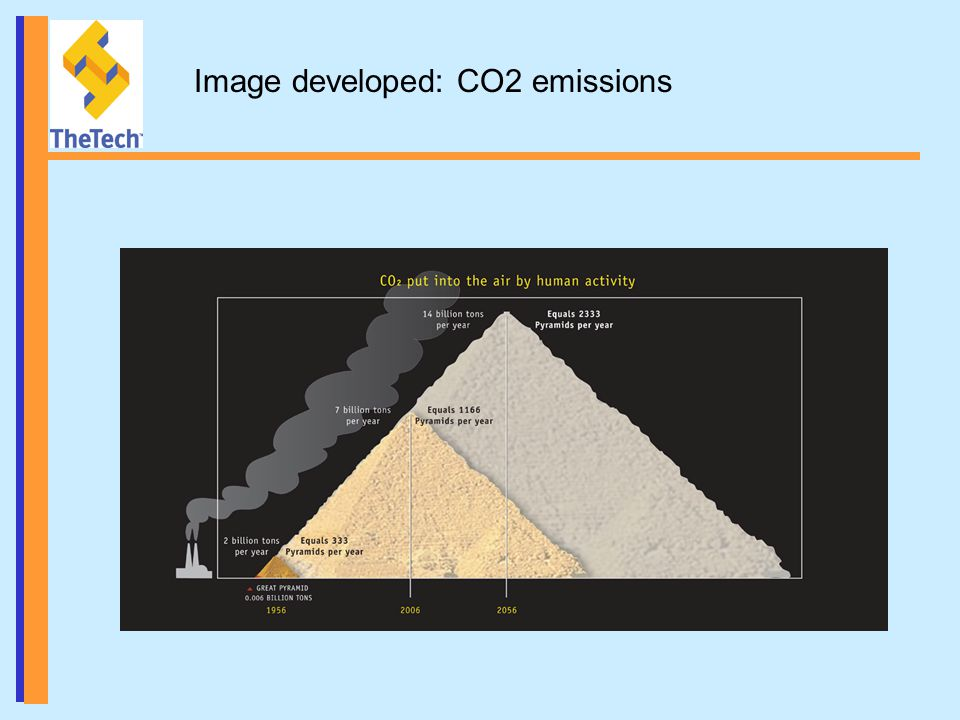 Image developed: CO2 emissions