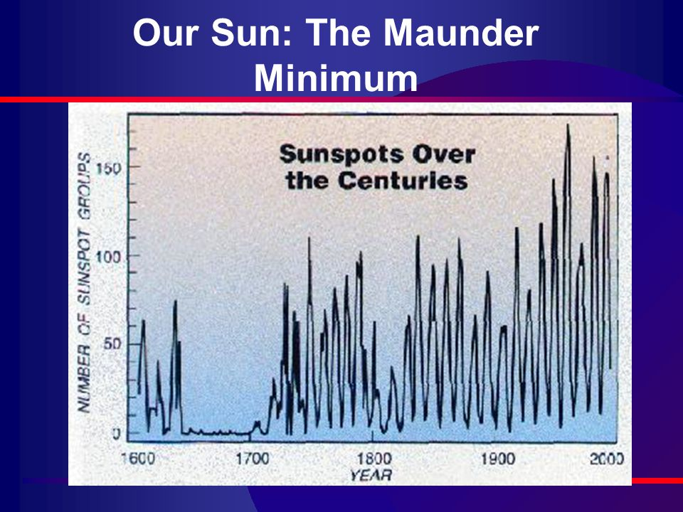 Our Sun: The Maunder Minimum