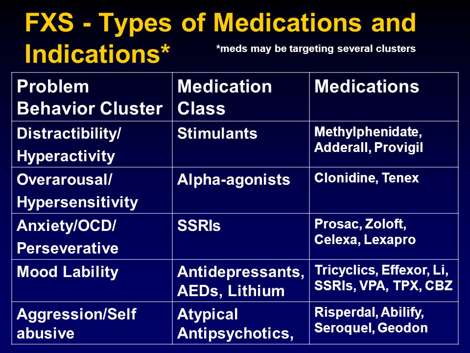 FXS - Types of Medications and Indications* Problem Behavior Cluster Medication Class Medications Distractibility/ Hyperactivity Stimulants Methylphen