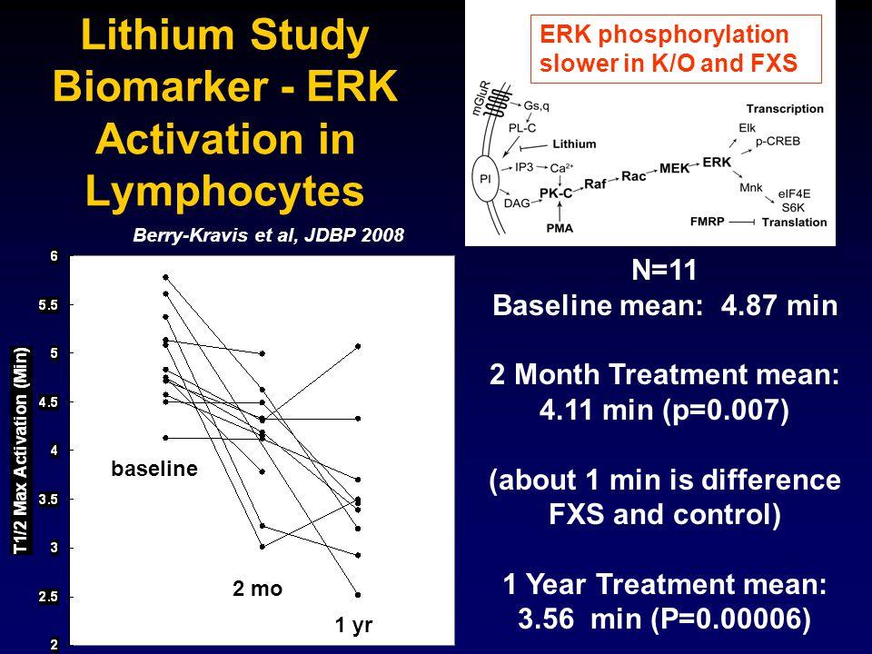 Lithium Study Biomarker - ERK Activation in Lymphocytes ERK phosphorylation slower in K/O and FXS Berry-Kravis et al, JDBP 2008 N=11 Baseline mean: 4.87 min 2 Month Treatment mean: 4.11 min (p=0.007) (about 1 min is difference FXS and control) 1 Year Treatment mean: 3.56 min (P=0.00006) 2 mo 1 yr baseline
