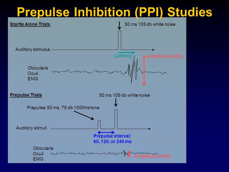 Prepulse: 50 ms, 75 db 1000Hz tone Prepulse interval: 60, 120, or 240 ms Obicularis Oculi EMG Obicularis Oculi EMG Auditory stimulus Auditory stimuli Amplitude (volts) Startle Alone Trials Prepulse Trials Latency 50 ms 105 db white noise Prepulse Inhibition (PPI) Studies