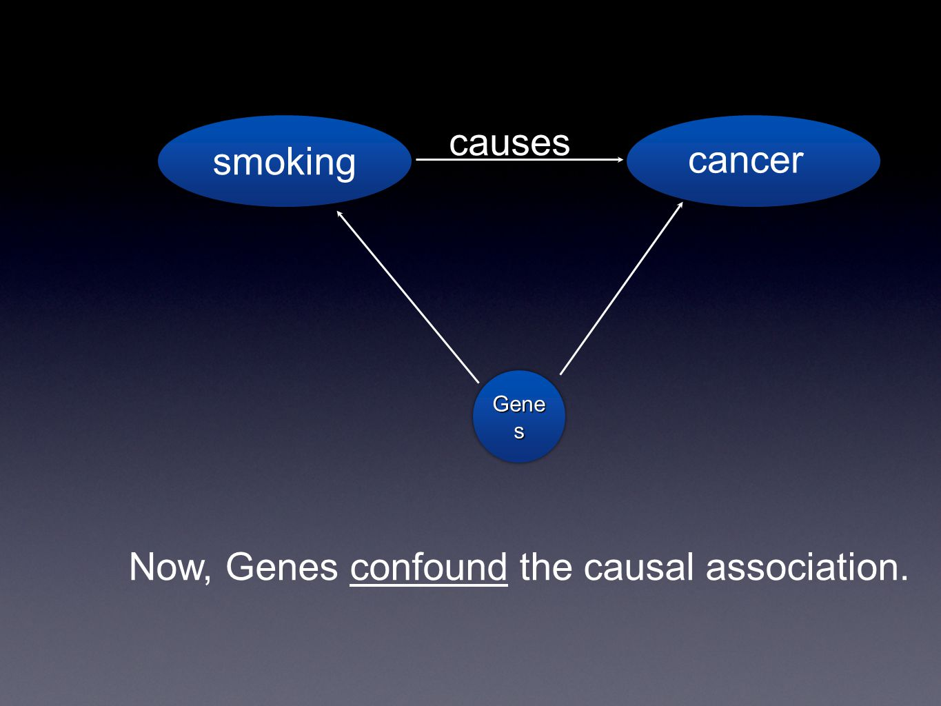 smoking cancer causes Gene s Now, Genes confound the causal association.