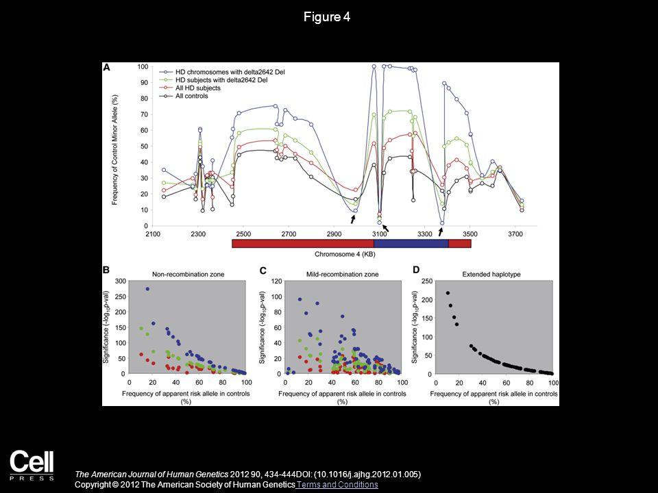 Figure 4 The American Journal of Human Genetics 2012 90, 434-444DOI: (10.1016/j.ajhg.2012.01.005) Copyright © 2012 The American Society of Human Genetics Terms and Conditions Terms and Conditions