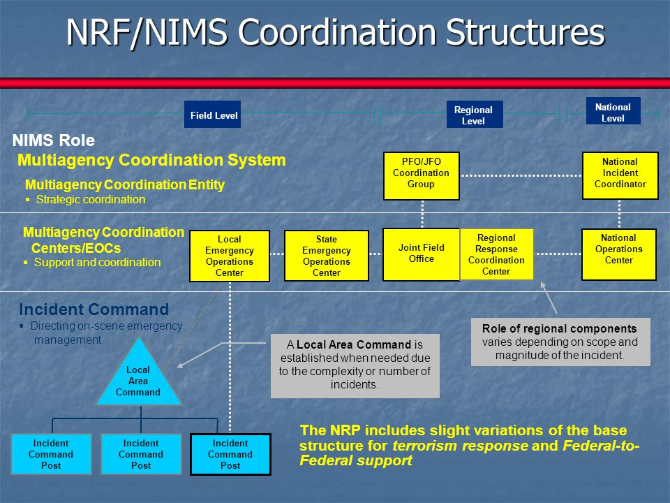 NRF/NIMS Coordination Structures Joint Field Office Regional Response Coordination Center National Operations Center National Incident Coordinator Sta