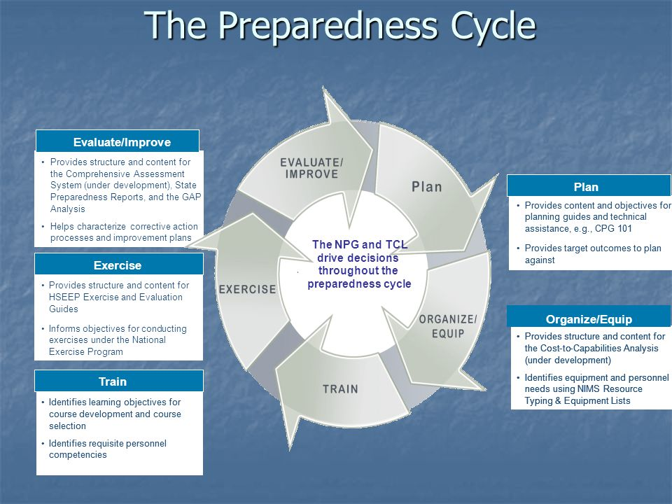 The Preparedness Cycle Plan Provides content and objectives for planning guides and technical assistance, e.g., CPG 101 Provides target outcomes to plan against Train Identifies learning objectives for course development and course selection Identifies requisite personnel competencies Exercise Provides structure and content for HSEEP Exercise and Evaluation Guides Informs objectives for conducting exercises under the National Exercise Program Evaluate/Improve Provides structure and content for the Comprehensive Assessment System (under development), State Preparedness Reports, and the GAP Analysis Helps characterize corrective action processes and improvement plans Organize/Equip Provides structure and content for the Cost-to-Capabilities Analysis (under development) Identifies equipment and personnel needs using NIMS Resource Typing & Equipment Lists National Preparedness Guidelines' TCL Evaluate/Improve The NPG and TCL drive decisions throughout the preparedness cycle Plan Provides content and objectives for planning guides and technical assistance, e.g., CPG 101 Provides target outcomes to plan against Provides content and objectives for planning guides and technical assistance, e.g., CPG 101 Provides target outcomes to plan against Train Identifies learning objectives for course development and course selection Identifies requisite personnel competencies Exercise Provides structure and content for HSEEP Exercise and Evaluation Guides Informs objectives for conducting exercises under the National Exercise Program Evaluate/Improve Provides structure and content for the Comprehensive Assessment System (under development), State Preparedness Reports, and the GAP Analysis Helps characterize corrective action processes and improvement plans Organize/Equip Provides structure and content for the Cost-to-Capabilities Analysis (under development) Identifies equipment and personnel needs using NIMS Resource Typing & Equipment Lists Provides structure and content for the Cost-to-Capabilities Analysis (under development) Identifies equipment and personnel needs using NIMS Resource Typing & Equipment Lists National Preparedness Guidelines' TCL Evaluate/Improve The NPG and TCL drive decisions throughout the preparedness cycle