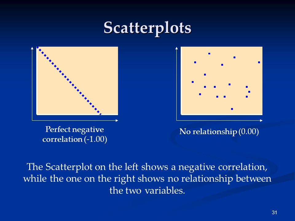 31 No relationship (0.00) Perfect negative correlation (-1.00) The Scatterplot on the left shows a negative correlation, while the one on the right shows no relationship between the two variables.