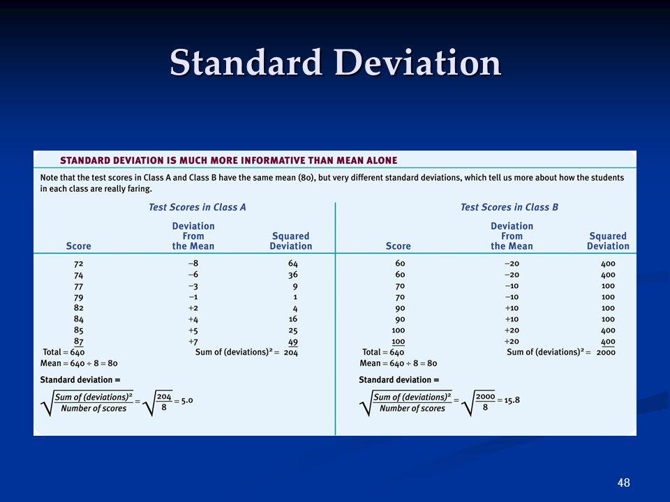 48 Standard Deviation