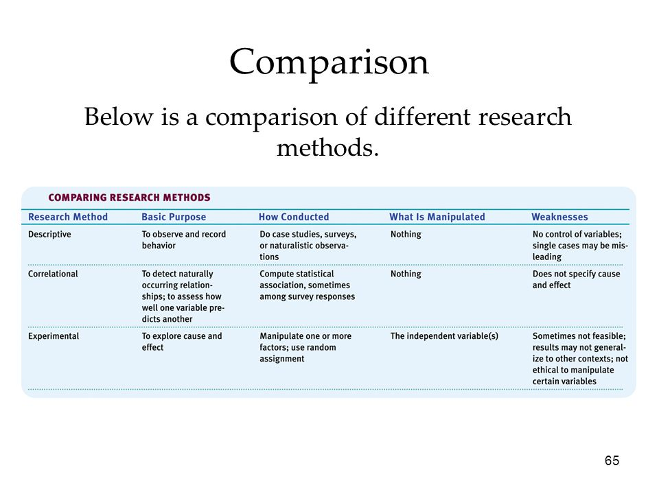 65 Comparison Below is a comparison of different research methods.