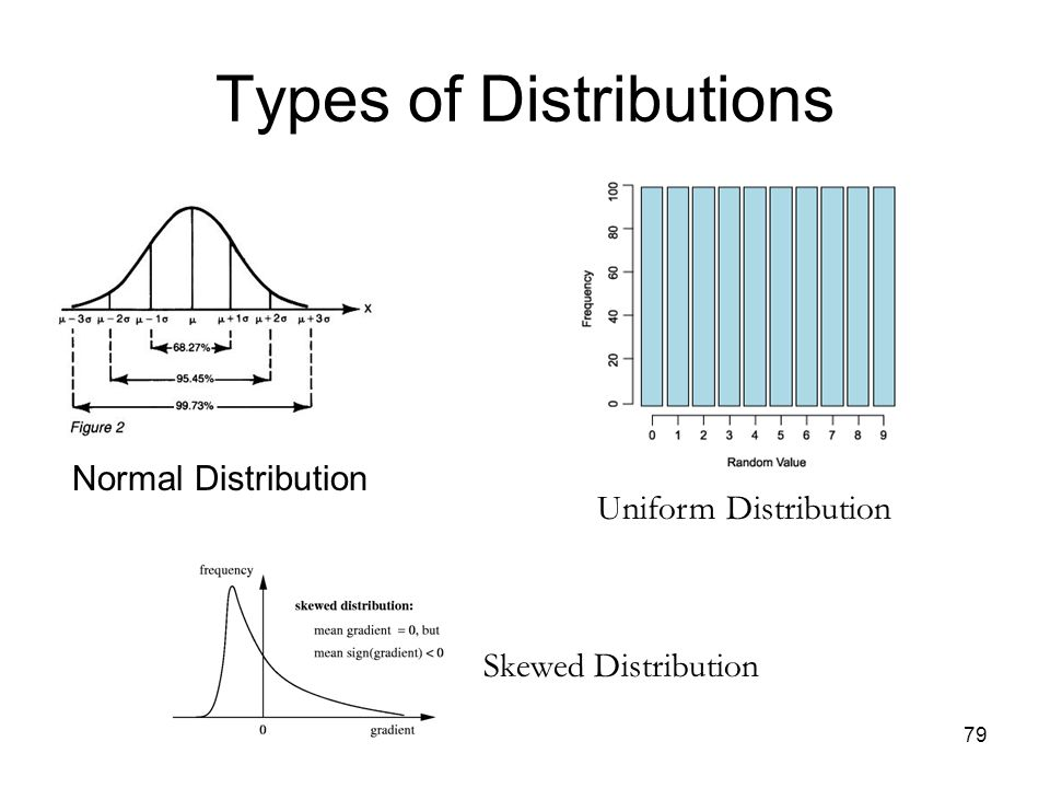 79 Types of Distributions Normal Distribution Uniform Distribution Skewed Distribution