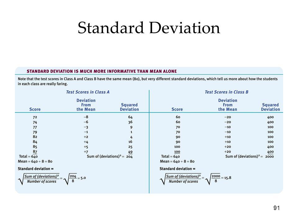 91 Standard Deviation