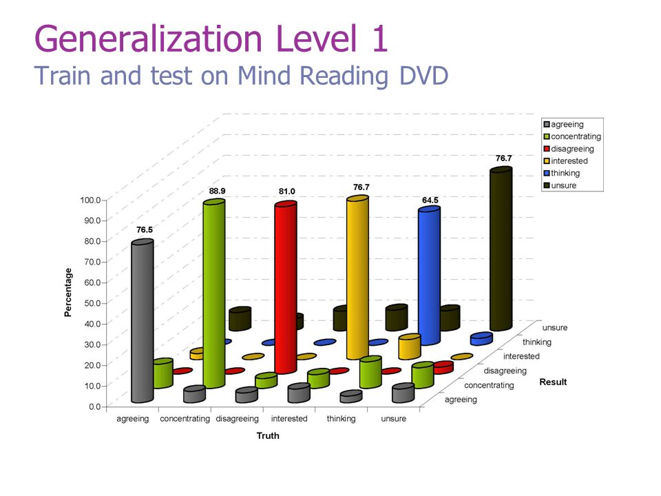 Generalization Level 1 Train and test on Mind Reading DVD