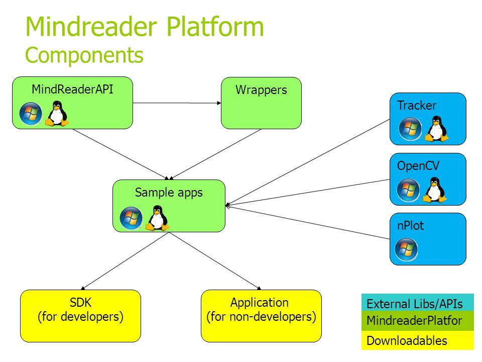 MindReaderAPI Wrappers SDK (for developers) Application (for non-developers) Sample apps Tracker OpenCV nPlot External Libs/APIs MindreaderPlatfor m Downloadables Mindreader Platform Components