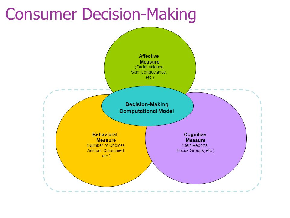Consumer Decision-Making Behavioral Measure (Number of Choices, Amount Consumed, etc.) Cognitive Measure (Self-Reports, Focus Groups, etc.) Affective Measure (Facial Valence, Skin Conductance, etc.) Decision-Making Computational Model