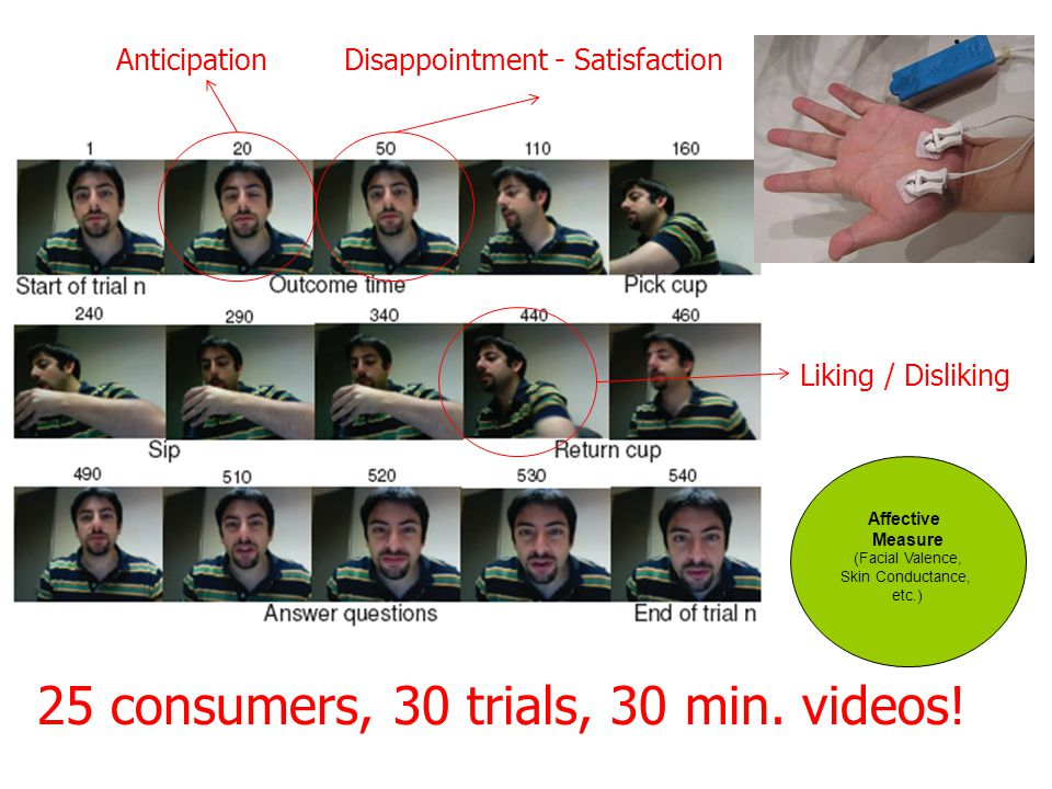 Affective Measure (Facial Valence, Skin Conductance, etc.) AnticipationDisappointment - Satisfaction Liking / Disliking 25 consumers, 30 trials, 30 min.