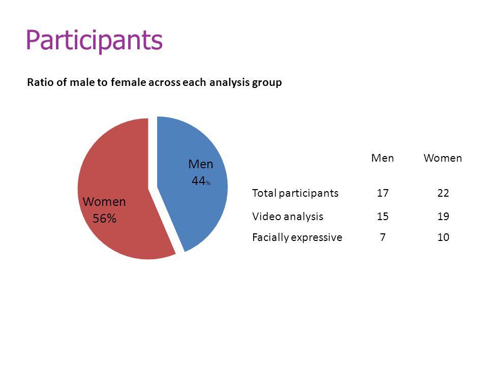 Participants MenWomen Total participants1722 Video analysis1519 Facially expressive710