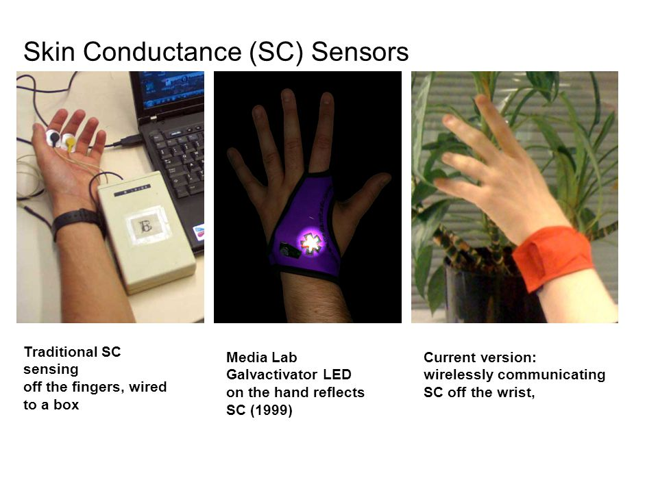Traditional SC sensing off the fingers, wired to a box Current version: wirelessly communicating SC off the wrist, Media Lab Galvactivator LED on the hand reflects SC (1999) Skin Conductance (SC) Sensors