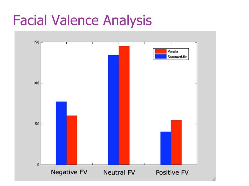 Facial Valence Analysis