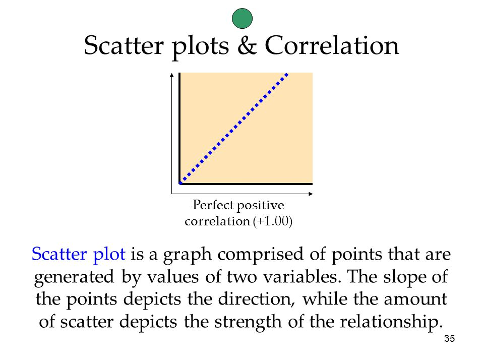 35 Perfect positive correlation (+1.00) Scatter plot is a graph comprised of points that are generated by values of two variables.