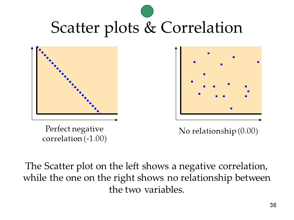36 No relationship (0.00) Perfect negative correlation (-1.00) The Scatter plot on the left shows a negative correlation, while the one on the right shows no relationship between the two variables.