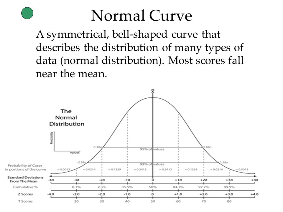 40 Normal Curve A symmetrical, bell-shaped curve that describes the distribution of many types of data (normal distribution).