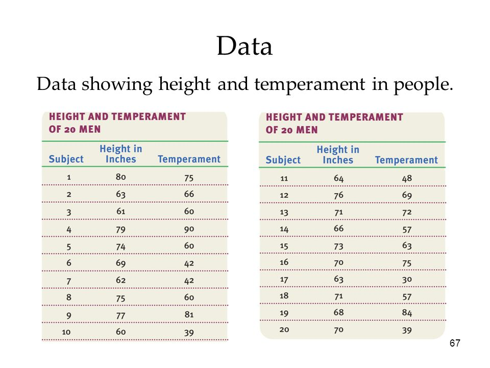 67 Data Data showing height and temperament in people.